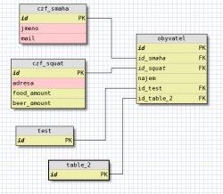 Webbasierter SQL-Designer in Aktion