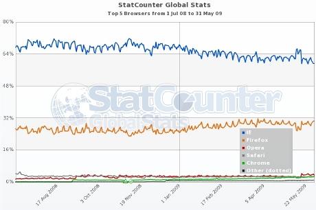 Statistik Welt Browseranteile