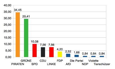Wahlergebnisse vom #bcs6