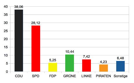 Wahlprognose zur Bundestagswahl